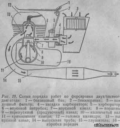 Рис. 29.  Схема порядка работ по форсировке двухтактного двигателя: 1-бензиновый бак; 2-бензокраник...